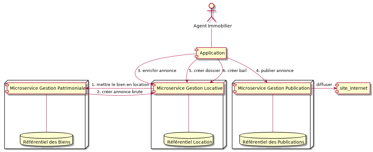 modelisation-microservices-exemple