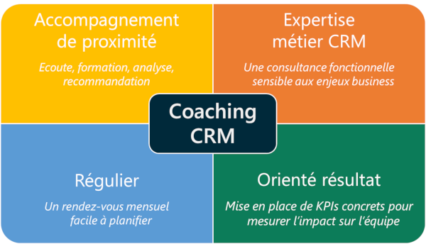 Coaching CRM : les concepts